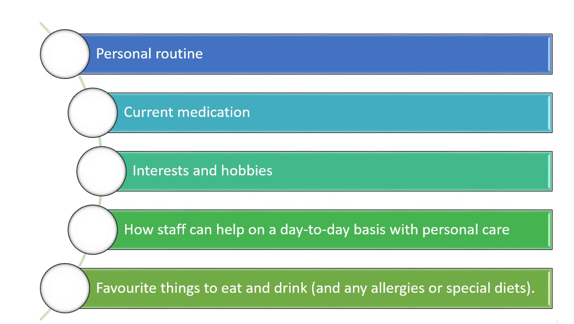 Dementia-friendly environment Individual Care plan graphic